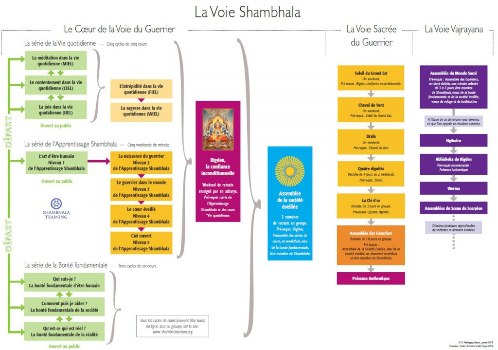 la voie shambhala